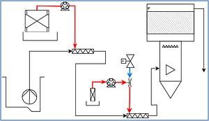Schéma de process de l'installation chez Materne